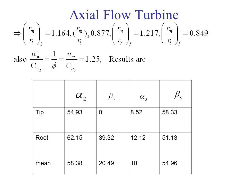 Axial Flow Turbine 58.338.52054.93Tip 51.1312.1239.3262.15Root 54.961020.4958.38mean