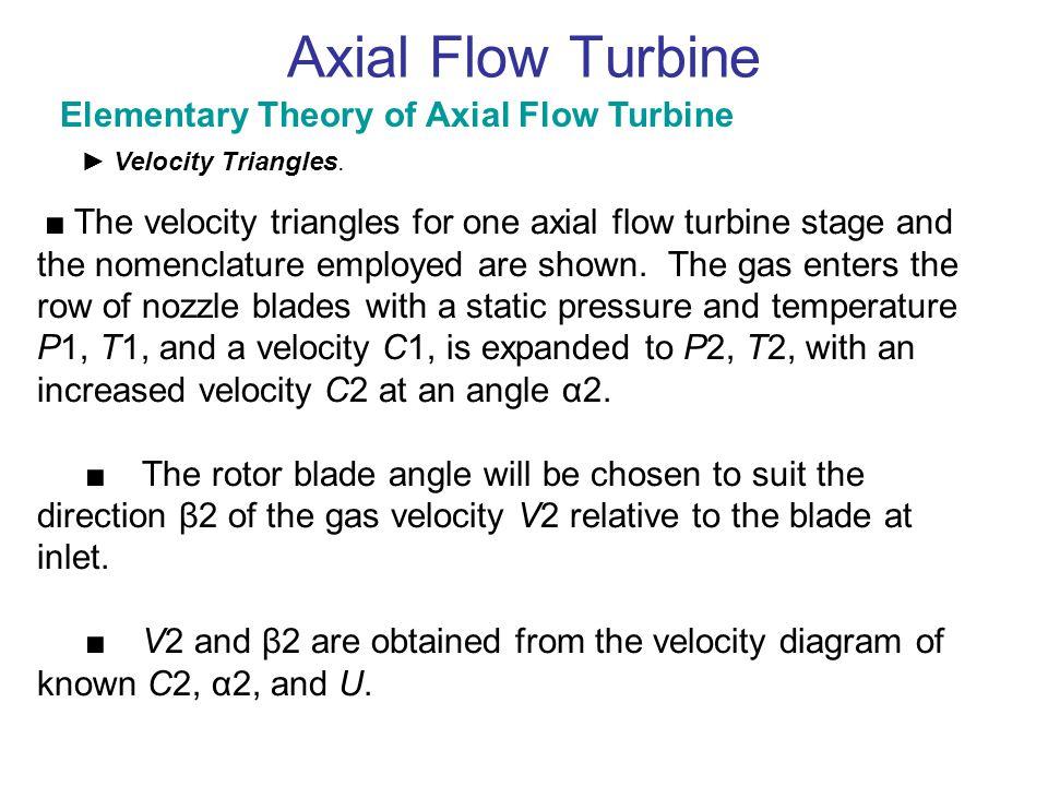 Axial Flow Turbine Λ = 0.5 → Symm.