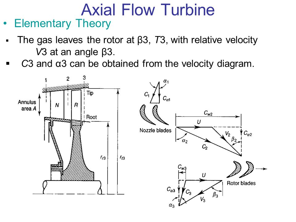 Axial Flow Turbine Elementary Theory  The gas leaves the rotor at β3, T3, with relative velocity V3 at an angle β3.  C3 and α3 can be obtained from