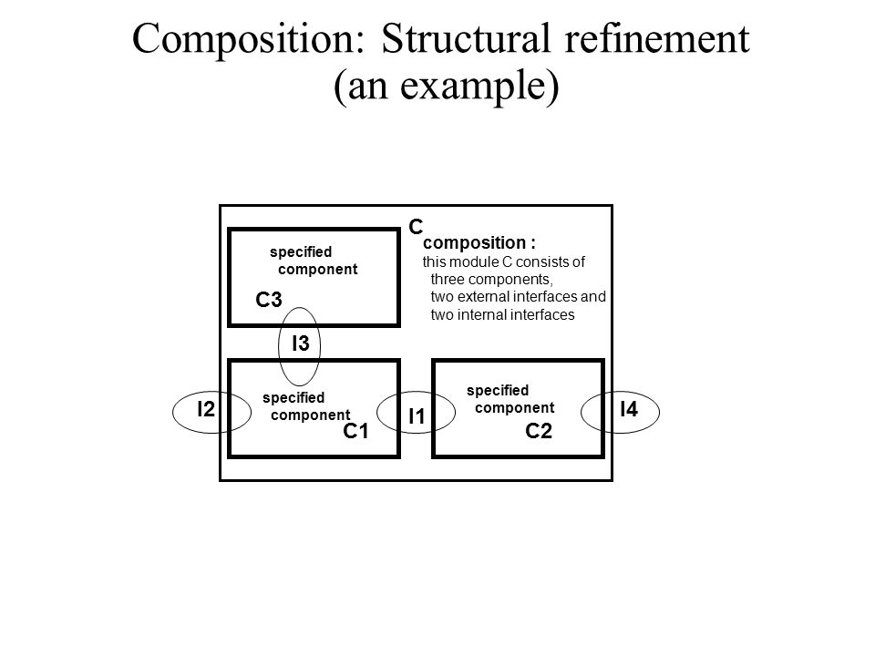 Composition: Structural refinement (an example) C1 I1 I2 I3 I4 C3 C2 specified component composition : this module C consists of three components, two external interfaces and two internal interfaces C specified component specified component