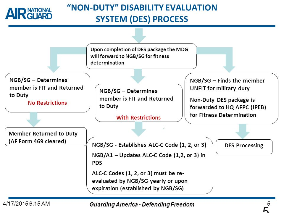 """Guarding America - Defending Freedom 54/17/2015 6:15 AM 5 """"NON-DUTY"""" DISABILITY EVALUATION SYSTEM (DES) PROCESS Upon completion of DES package the MDG"""