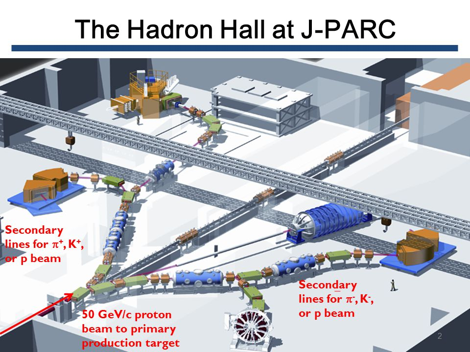 Secondary lines for  +, K +, or p beam 50 GeV/c proton beam to primary production target Secondary lines for  -, K -, or p beam The Hadron Hall at J-PARC 2