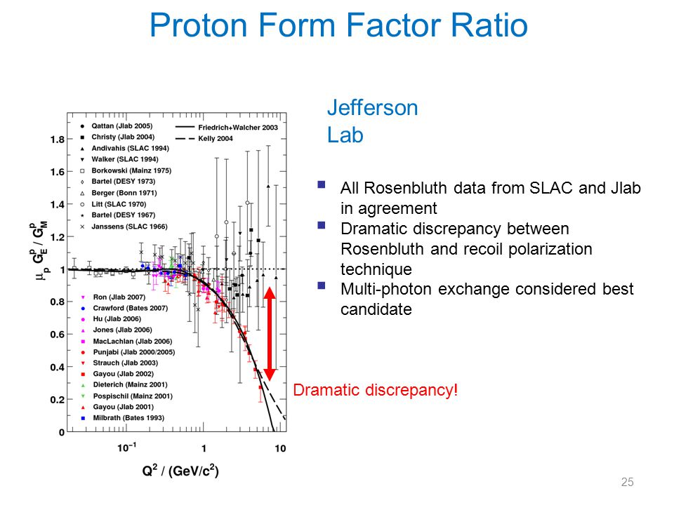 25  All Rosenbluth data from SLAC and Jlab in agreement  Dramatic discrepancy between Rosenbluth and recoil polarization technique  Multi-photon exchange considered best candidate Jefferson Lab Proton Form Factor Ratio Dramatic discrepancy!