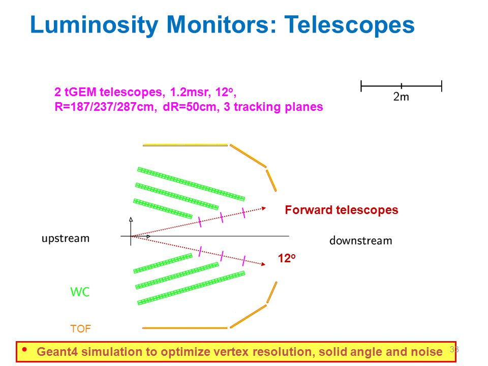 Luminosity Monitors: Telescopes Forward telescopes 12 o 2 tGEM telescopes, 1.2msr, 12 o, R=187/237/287cm, dR=50cm, 3 tracking planes Proposed version included in OLYMPUS TDR Sept.