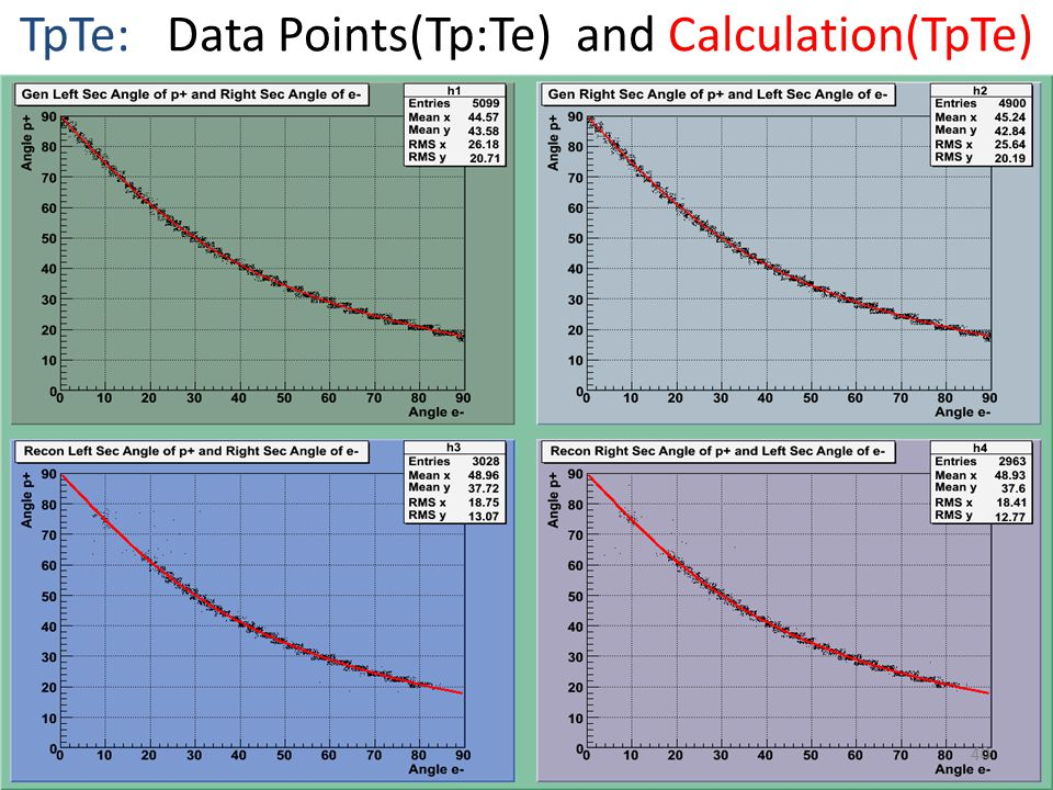TpTe: Data Points(Tp:Te) and Calculation(TpTe) 40
