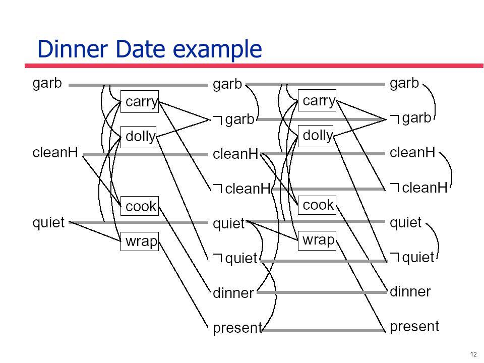12 Dinner Date example