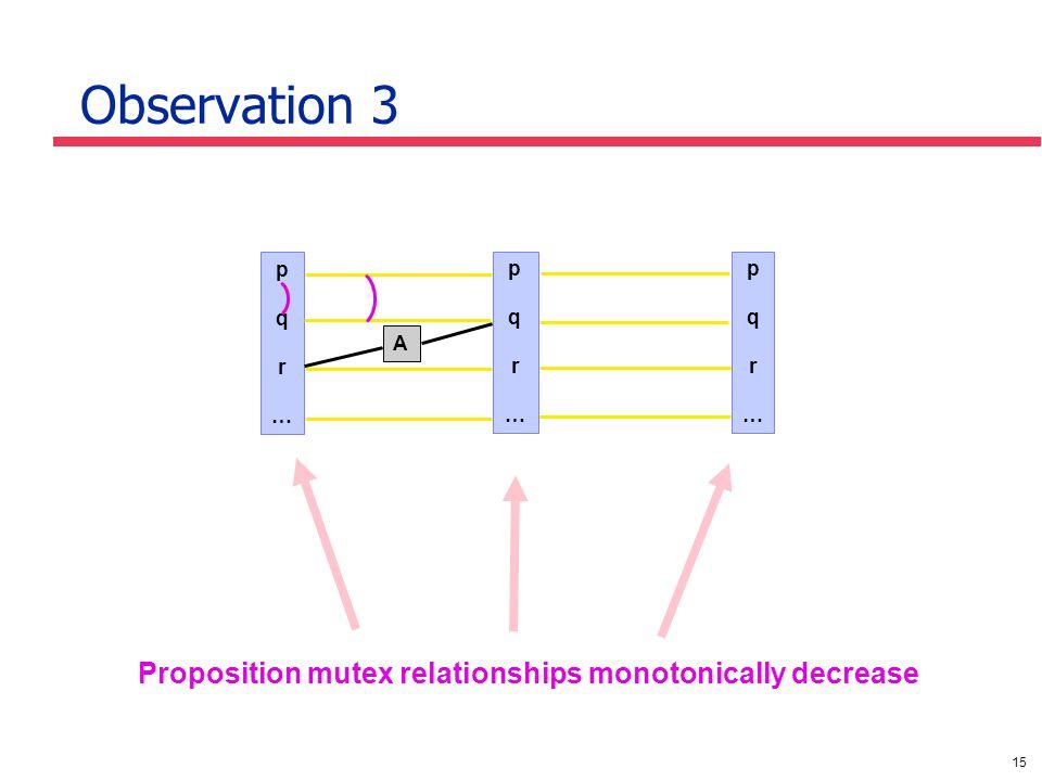 15 Observation 3 Proposition mutex relationships monotonically decrease pqr…pqr… A pqr…pqr… pqr…pqr…