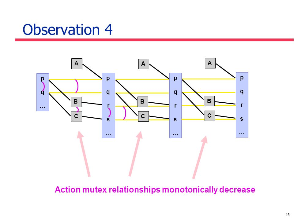 16 Observation 4 Action mutex relationships monotonically decrease pq…pq… B pqrs…pqrs… pqrs…pqrs… A C B C A pqrs…pqrs… B C A