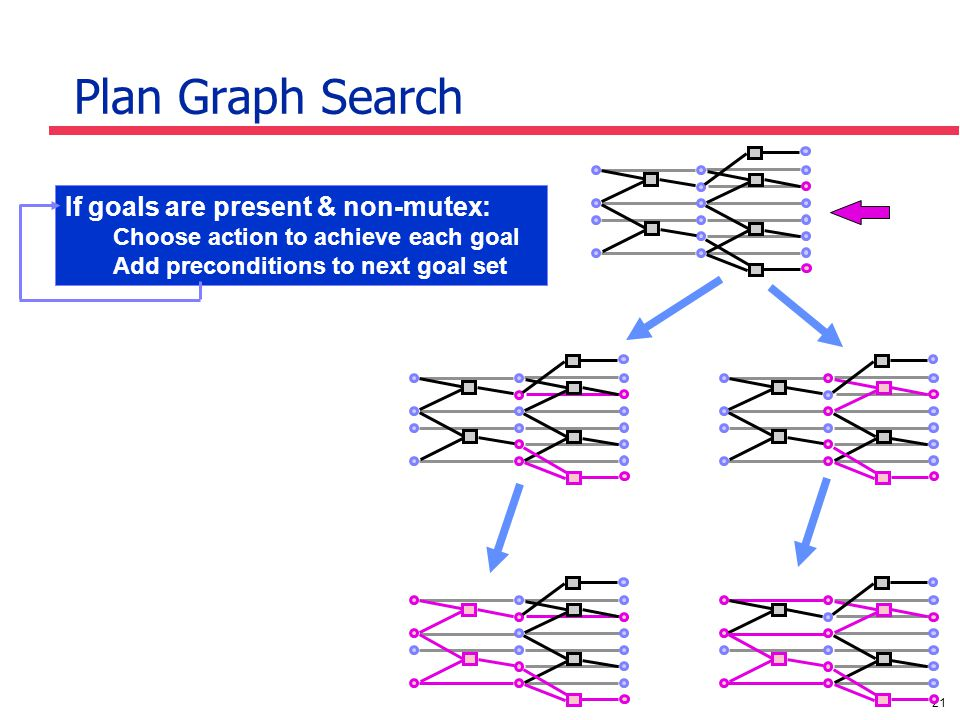 21 Plan Graph Search If goals are present & non-mutex: Choose action to achieve each goal Add preconditions to next goal set