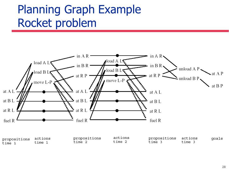 28 Planning Graph Example Rocket problem