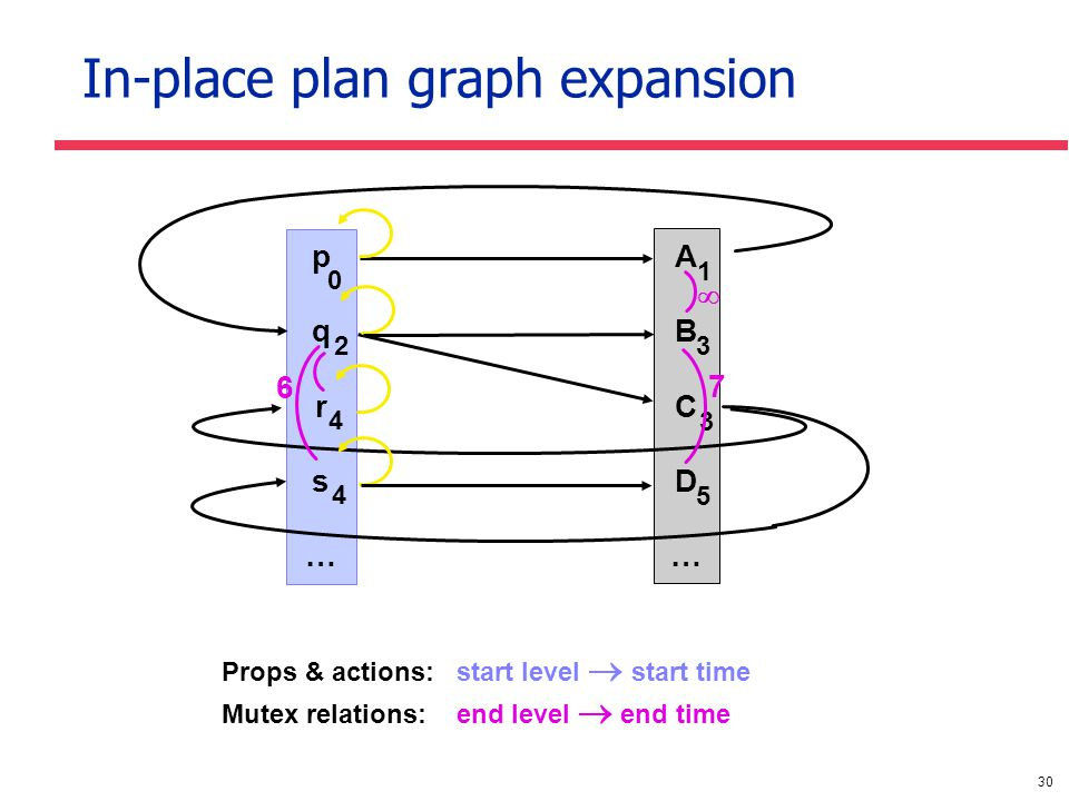 30 In-place plan graph expansion pqrs…pqrs… ABCD…ABCD… 0 2 4 4 1 3 3 5  7 6 Props & actions: start level  start time Mutex relations: end level  end time