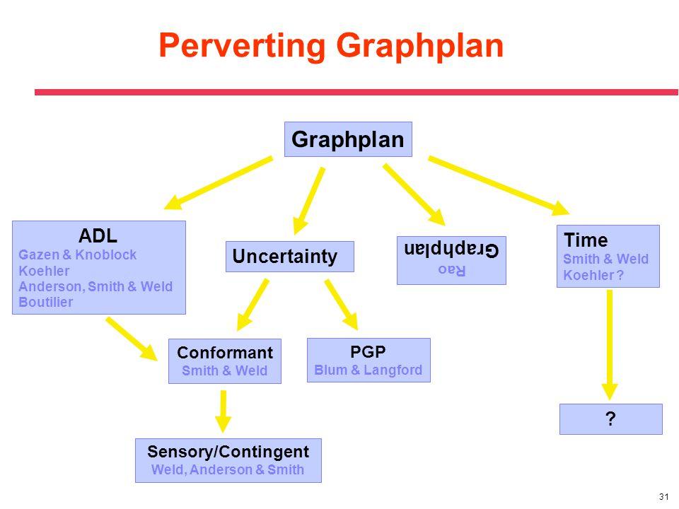 31 Perverting Graphplan ADL Gazen & Knoblock Koehler Anderson, Smith & Weld Boutilier Uncertainty Rao Graphplan Time Smith & Weld Koehler ? PGP Blum &