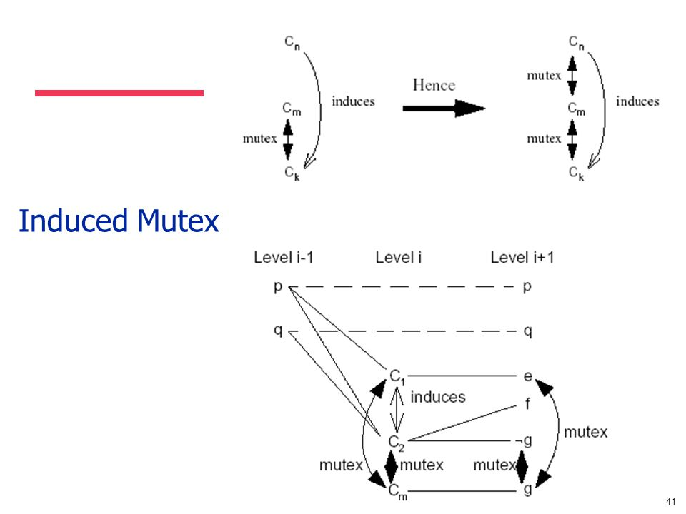 41 Induced Mutex