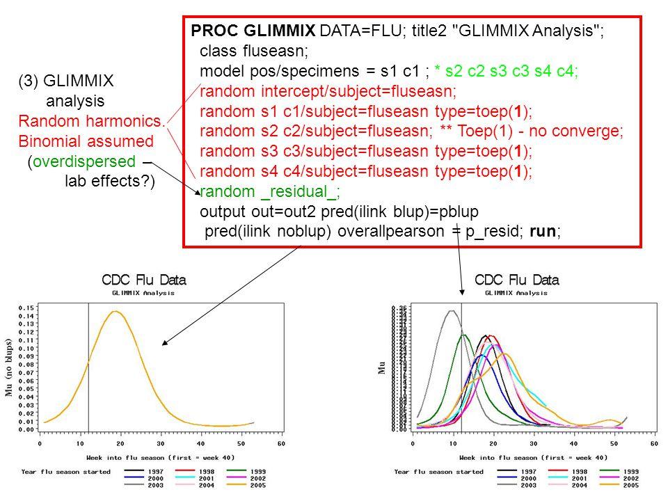 (3) GLIMMIX analysis Random harmonics. Binomial assumed (overdispersed – lab effects?) PROC GLIMMIX DATA=FLU; title2