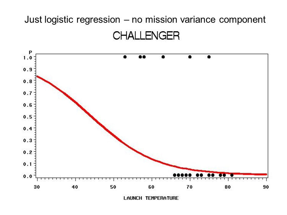 Just logistic regression – no mission variance component