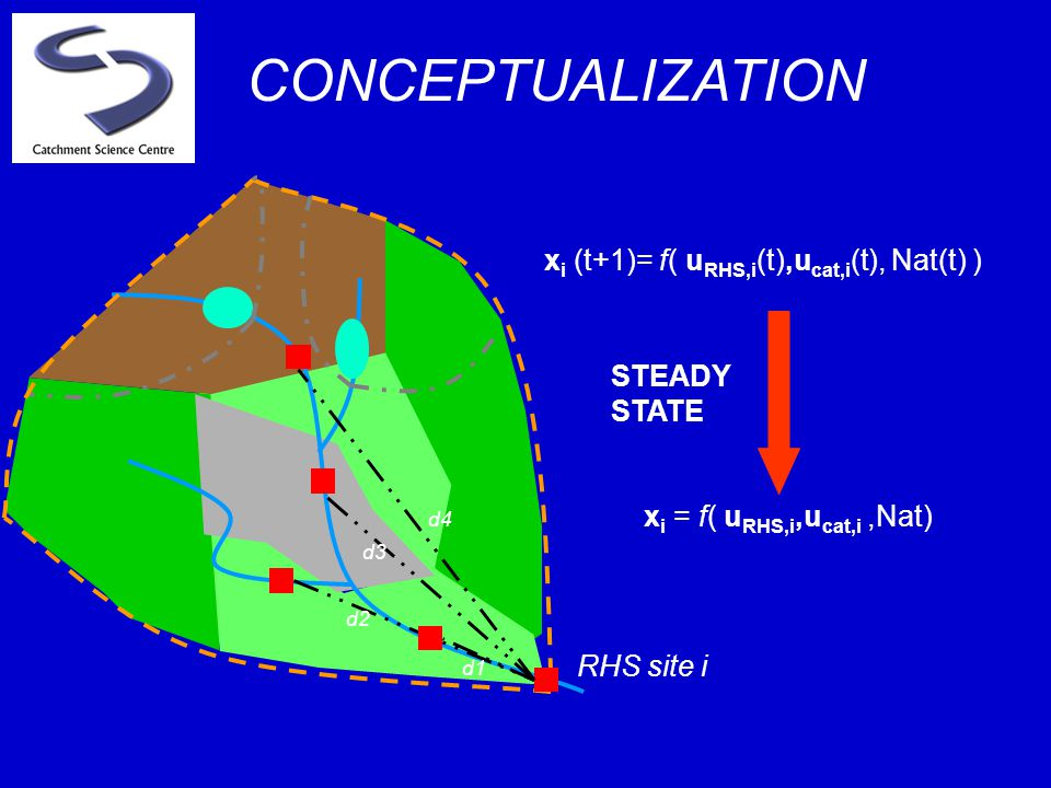 d1 d2 d3 d4 RHS site i CONCEPTUALIZATION x i (t+1)= f( u RHS,i (t),u cat,i (t), Nat(t) ) x i = f( u RHS,i,u cat,i,Nat) STEADY STATE