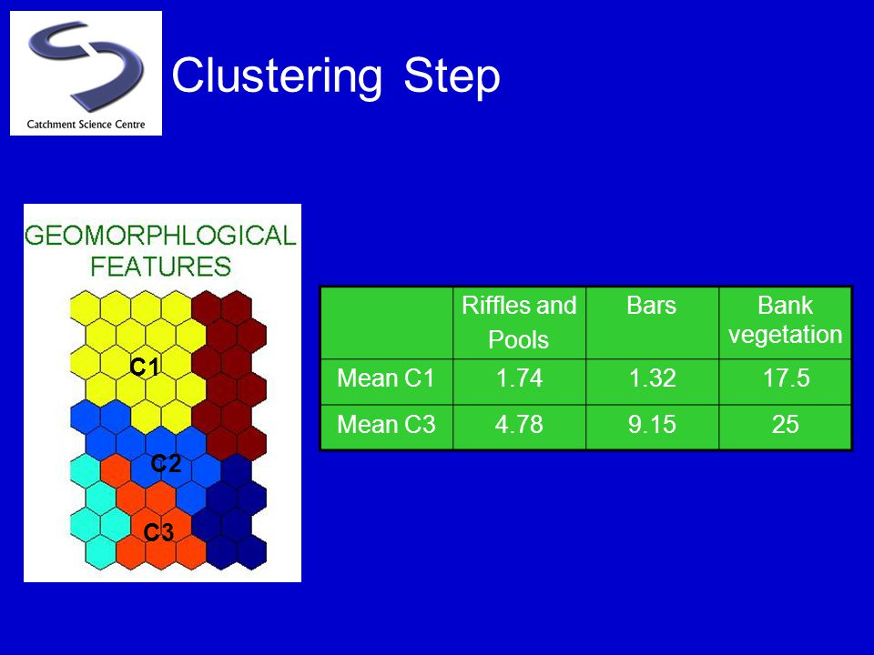 Clustering Step C1 C3 C2 Riffles and Pools BarsBank vegetation Mean C11.741.3217.5 Mean C34.789.1525