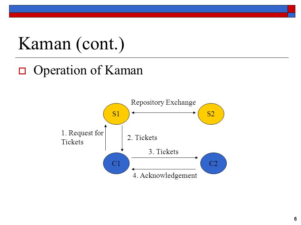 6 Kaman (cont.)  Operation of Kaman S1S2 C1C2 1. Request for Tickets 2.