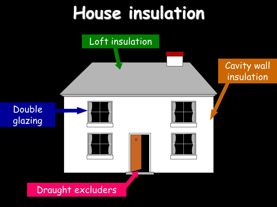 House insulation Draught excluders Double glazing Loft insulation Cavity wall insulation