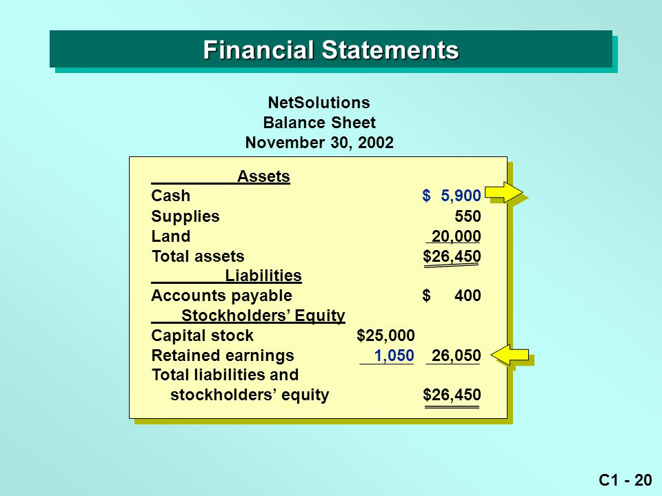 C1 - 20 NetSolutions Balance Sheet November 30, 2002 Assets Cash$ 5,900 Supplies550 Land20,000 Total assets$26,450 Liabilities Accounts payable$ 400 Stockholders' Equity Capital stock$25,000 Retained earnings1,05026,050 Total liabilities and stockholders' equity$26,450 Financial Statements