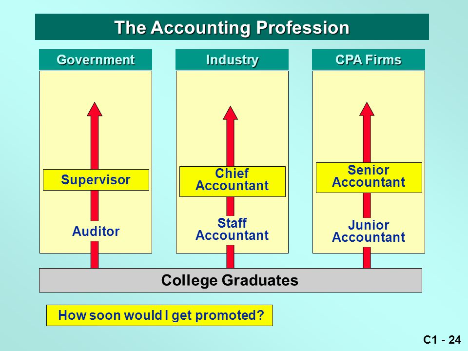 C1 - 24 GovernmentIndustry CPA Firms Staff Accountant Junior Accountant Auditor College Graduates How soon would I get promoted? The Accounting Profes