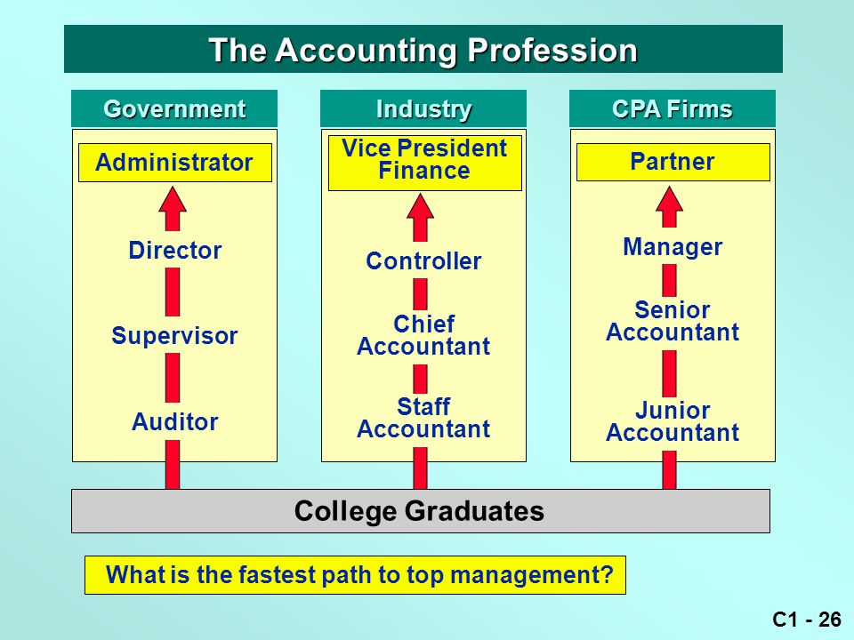 C1 - 26 What is the fastest path to top management? Government Administrator Industry Vice President Finance CPA Firms Chief Accountant Staff Accounta