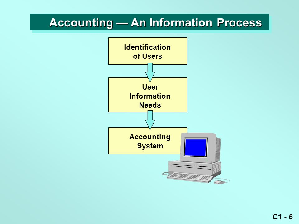 C1 - 5 Identification of Users User Information Needs Accounting System Accounting — An Information Process Accounting — An Information Process