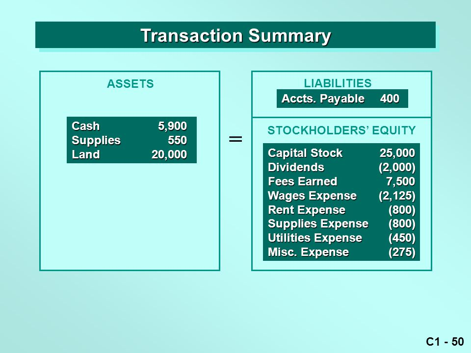 C1 - 50 Transaction Summary ASSETS = LIABILITIES Cash5,900 Supplies550 Land20,000 Accts. Payable400 Capital Stock25,000 Dividends(2,000) Fees Earned7,