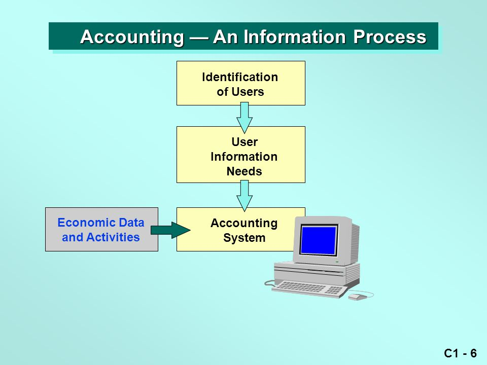 C1 - 6 Identification of Users User Information Needs Accounting System Economic Data and Activities Accounting — An Information Process Accounting — An Information Process