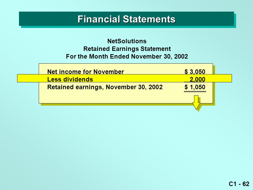 C1 - 62 Net income for November $ 3,050 Less dividends2,000 Retained earnings, November 30, 2002$ 1,050 NetSolutions Retained Earnings Statement For the Month Ended November 30, 2002 Financial Statements