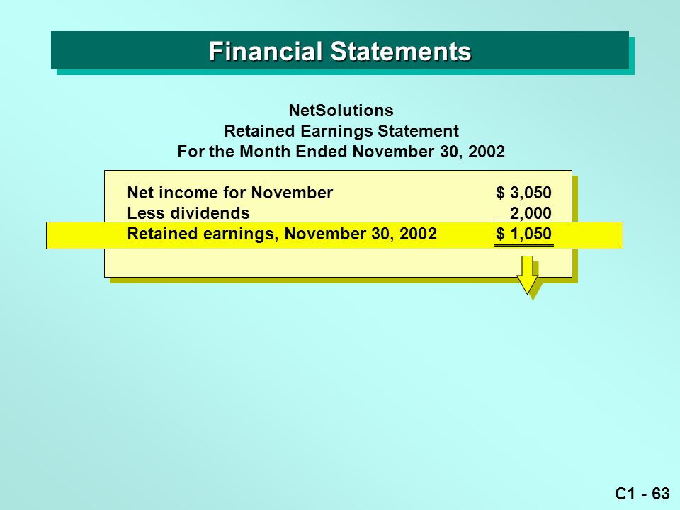 C1 - 63 Net income for November $ 3,050 Less dividends2,000 Retained earnings, November 30, 2002$ 1,050 NetSolutions Retained Earnings Statement For t