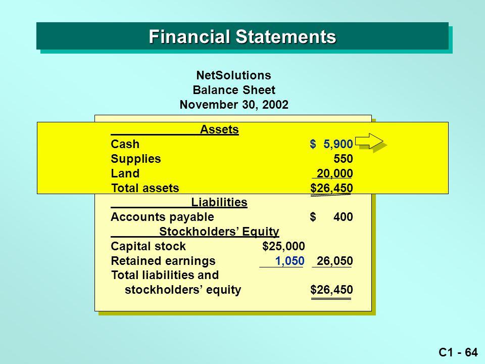 C1 - 64 Assets Cash$ 5,900 Supplies550 Land20,000 Total assets$26,450 Liabilities Accounts payable$ 400 Stockholders' Equity Capital stock$25,000 Reta