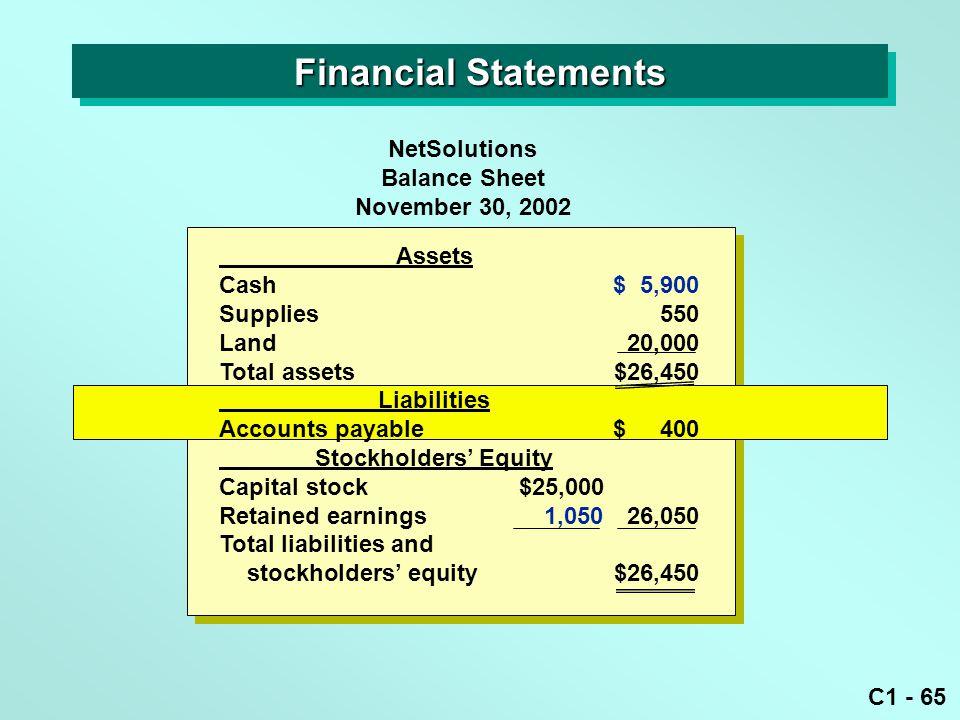 C1 - 65 Assets Cash$ 5,900 Supplies550 Land20,000 Total assets$26,450 Liabilities Accounts payable$ 400 Stockholders' Equity Capital stock$25,000 Reta