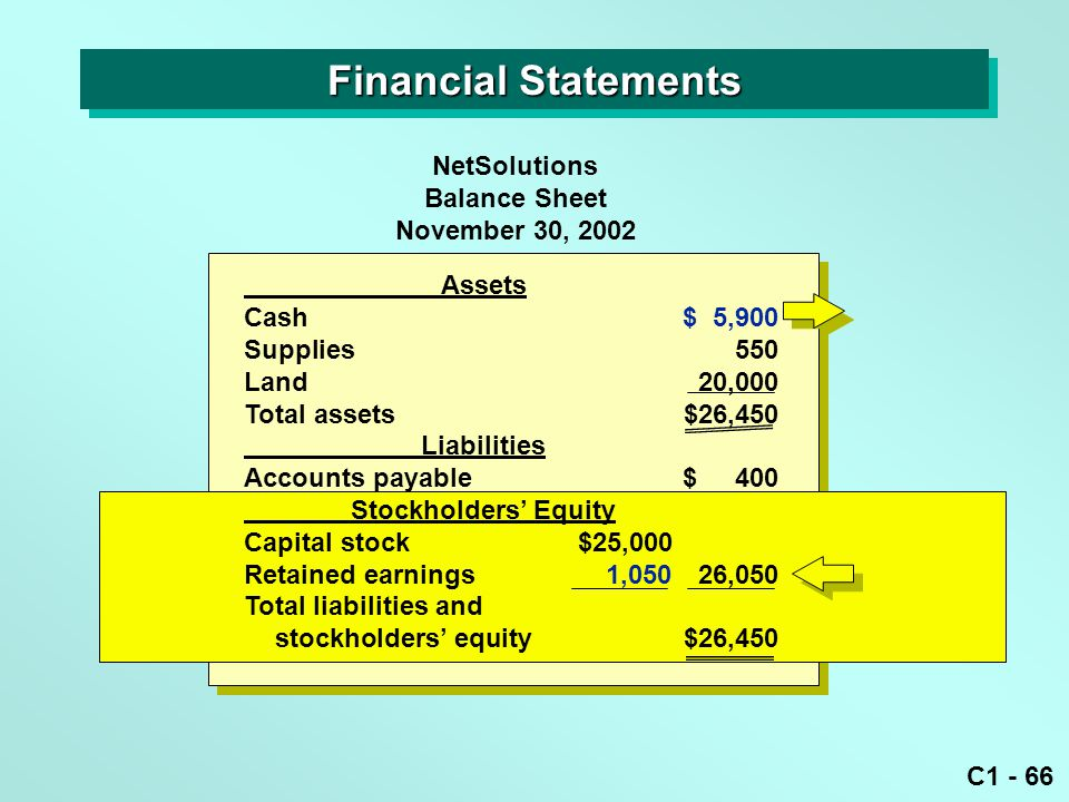 C1 - 66 Assets Cash$ 5,900 Supplies550 Land20,000 Total assets$26,450 Liabilities Accounts payable$ 400 Stockholders' Equity Capital stock$25,000 Retained earnings1,05026,050 Total liabilities and stockholders' equity$26,450 NetSolutions Balance Sheet November 30, 2002 Financial Statements