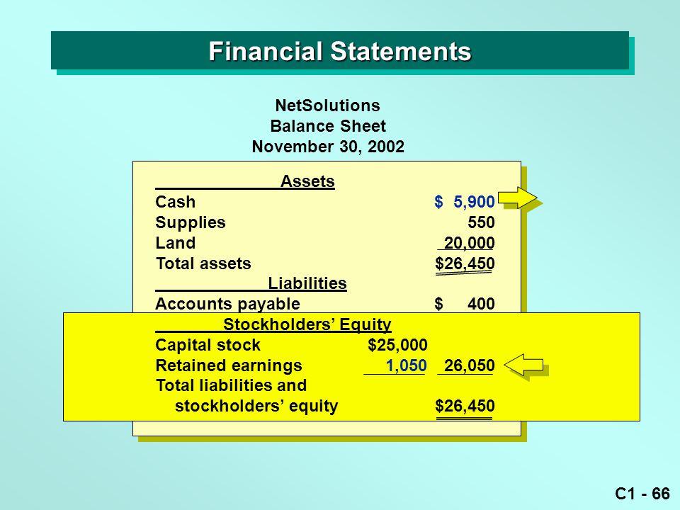 C1 - 66 Assets Cash$ 5,900 Supplies550 Land20,000 Total assets$26,450 Liabilities Accounts payable$ 400 Stockholders' Equity Capital stock$25,000 Reta