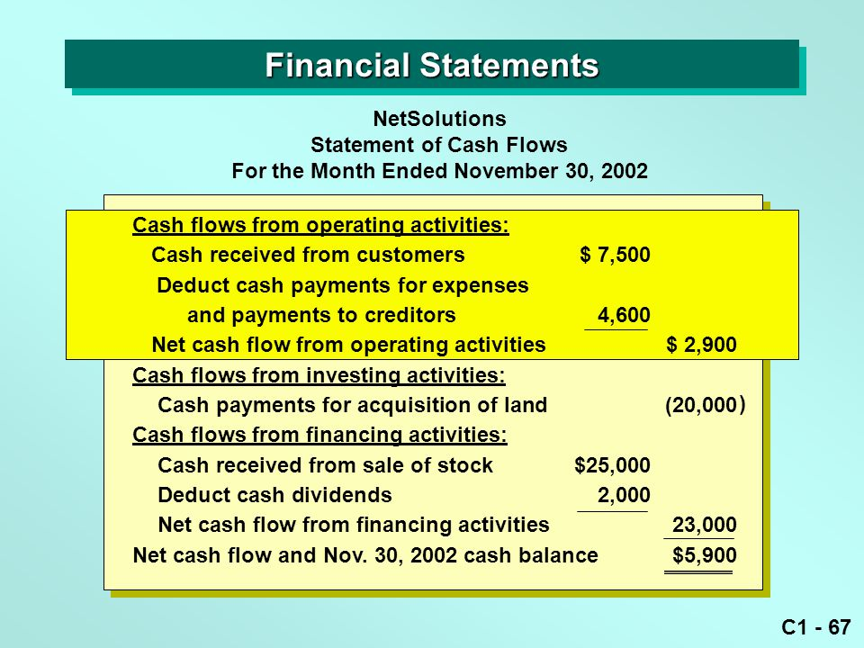C1 - 67 NetSolutions Statement of Cash Flows For the Month Ended November 30, 2002 ) Financial Statements Cash flows from operating activities: Cash received from customers$ 7,500 Deduct cash payments for expenses and payments to creditors4,600 Net cash flow from operating activities$ 2,900 Cash flows from investing activities: Cash payments for acquisition of land(20,000 Cash flows from financing activities: Cash received from sale of stock$25,000 Deduct cash dividends2,000 Net cash flow from financing activities23,000 Net cash flow and Nov.
