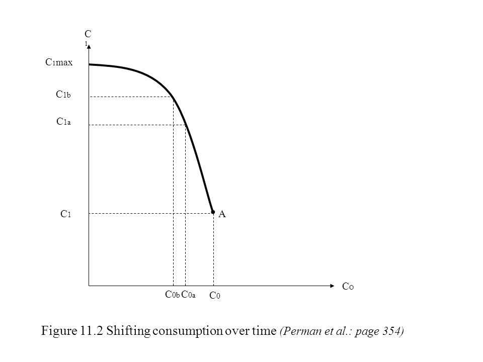 Figure 11.2 Shifting consumption over time (Perman et al.: page 354) COCO C1C1 C 1 max C 1b C 1a C1C1 A C 0b C 0a C0C0