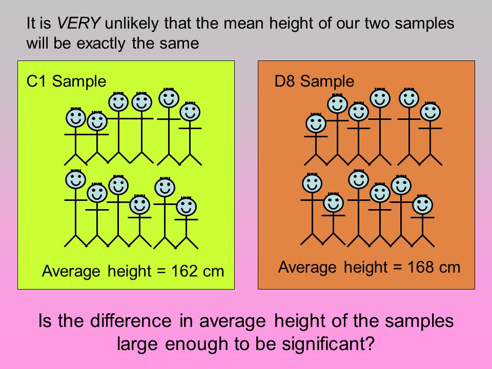 It is VERY unlikely that the mean height of our two samples will be exactly the same C1 Sample Average height = 162 cm D8 Sample Average height = 168 cm Is the difference in average height of the samples large enough to be significant