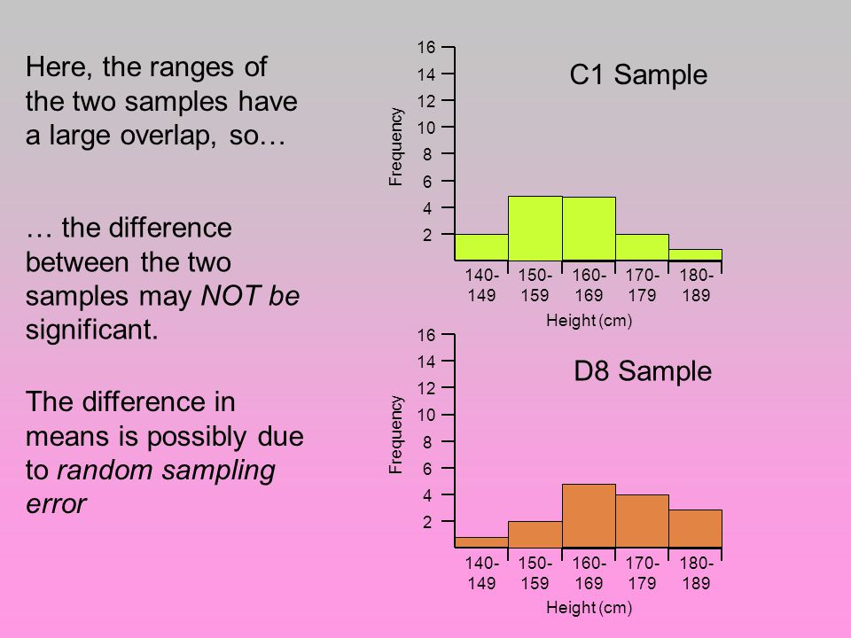 Here, the ranges of the two samples have a large overlap, so… … the difference between the two samples may NOT be significant.