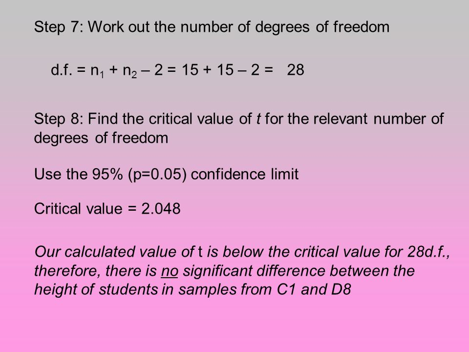 Step 7: Work out the number of degrees of freedom d.f.
