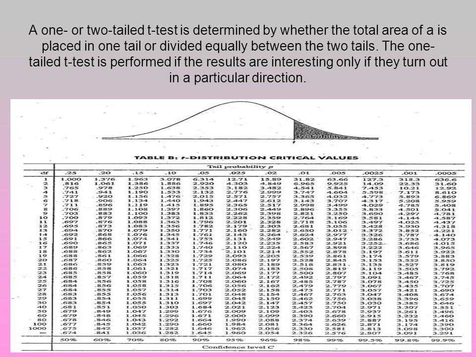 A one- or two-tailed t-test is determined by whether the total area of a is placed in one tail or divided equally between the two tails.
