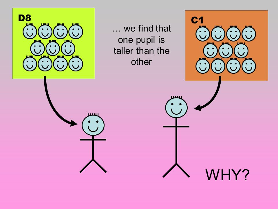 D8C1 … we find that one pupil is taller than the other WHY