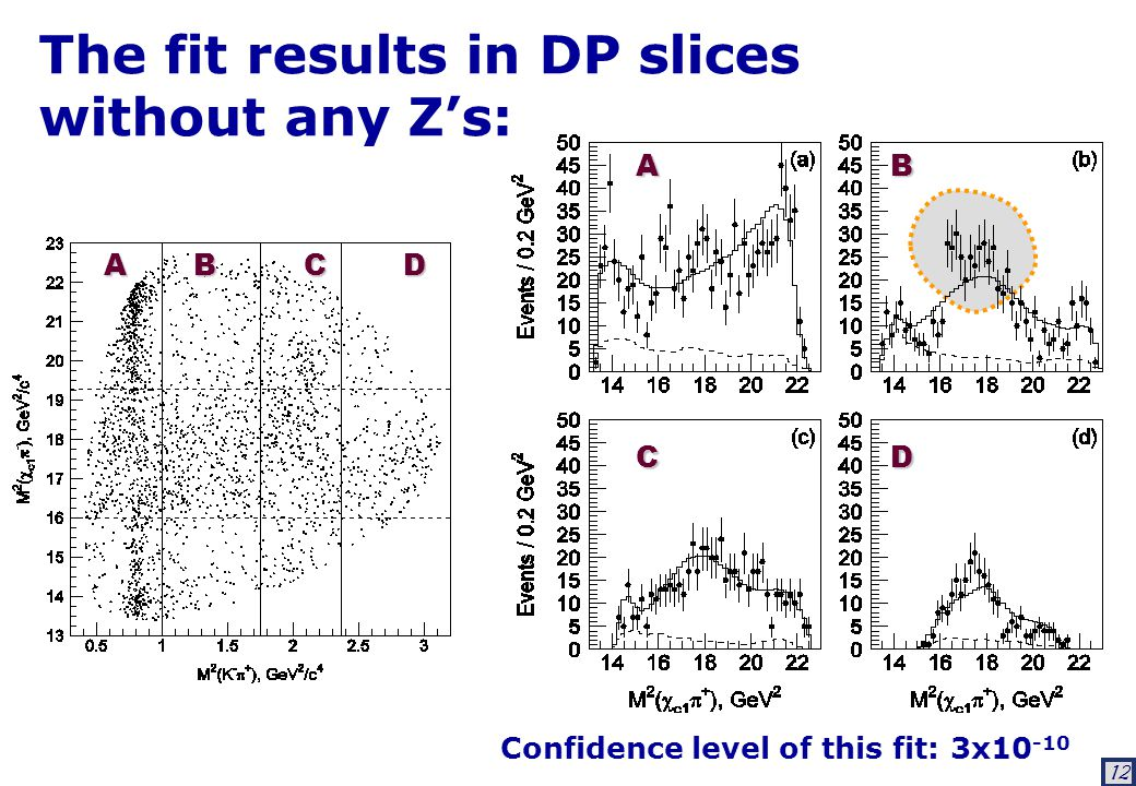 12 The fit results in DP slices without any Z's: Confidence level of this fit: 3x10 -10 A B C D A B C D