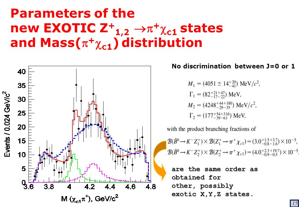 15 Parameters of the EXOTIC new EXOTIC Z + 1,2  +  c1 states and Mass( +  c1 ) distribution are the same order as obtained for other, possibly exotic X,Y,Z states.
