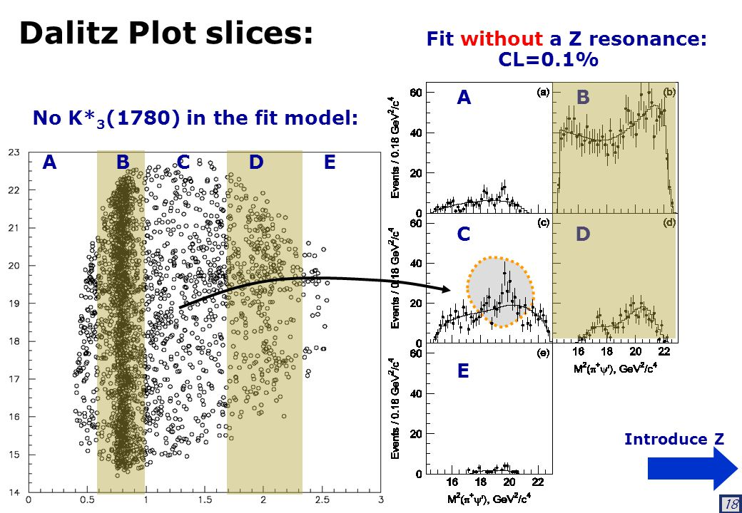 18 Dalitz Plot slices: Fit without a Z resonance: CL=0.1% Introduce Z A B C D E No K* 3 (1780) in the fit model: A B C D E