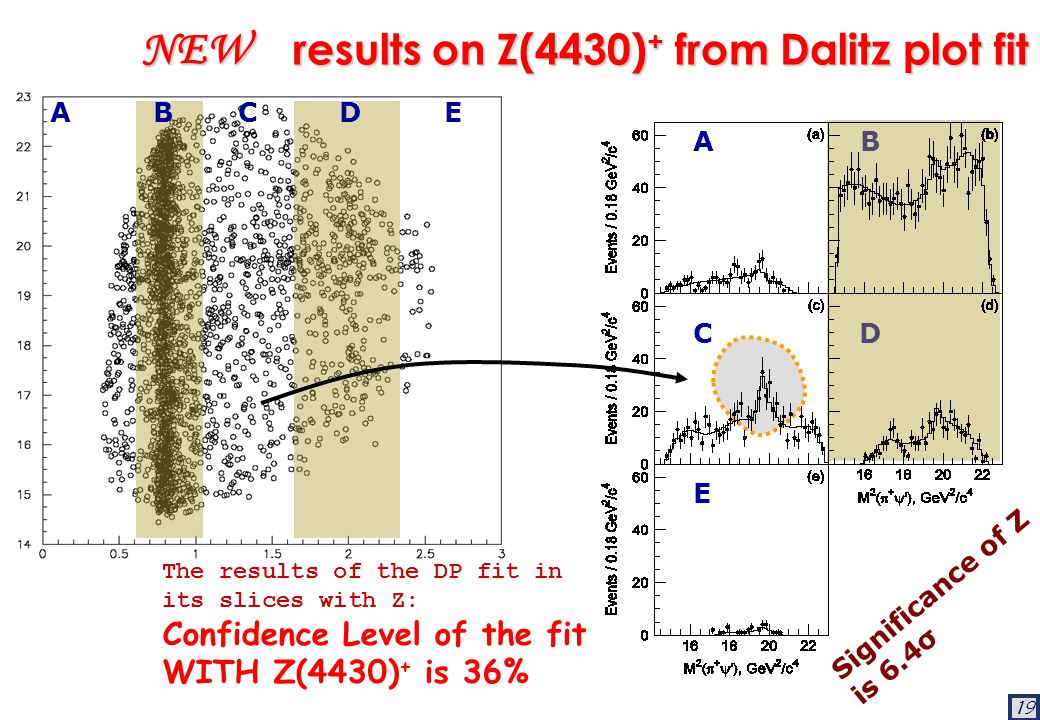 19 results on Z(4430) + from Dalitz plot fit results on Z(4430) + from Dalitz plot fit The results of the DP fit in its slices with Z: Confidence Level of the fit WITH Z(4430) + is 36% Significance of Z is 6.4σ NEW A B C D E A B C D E