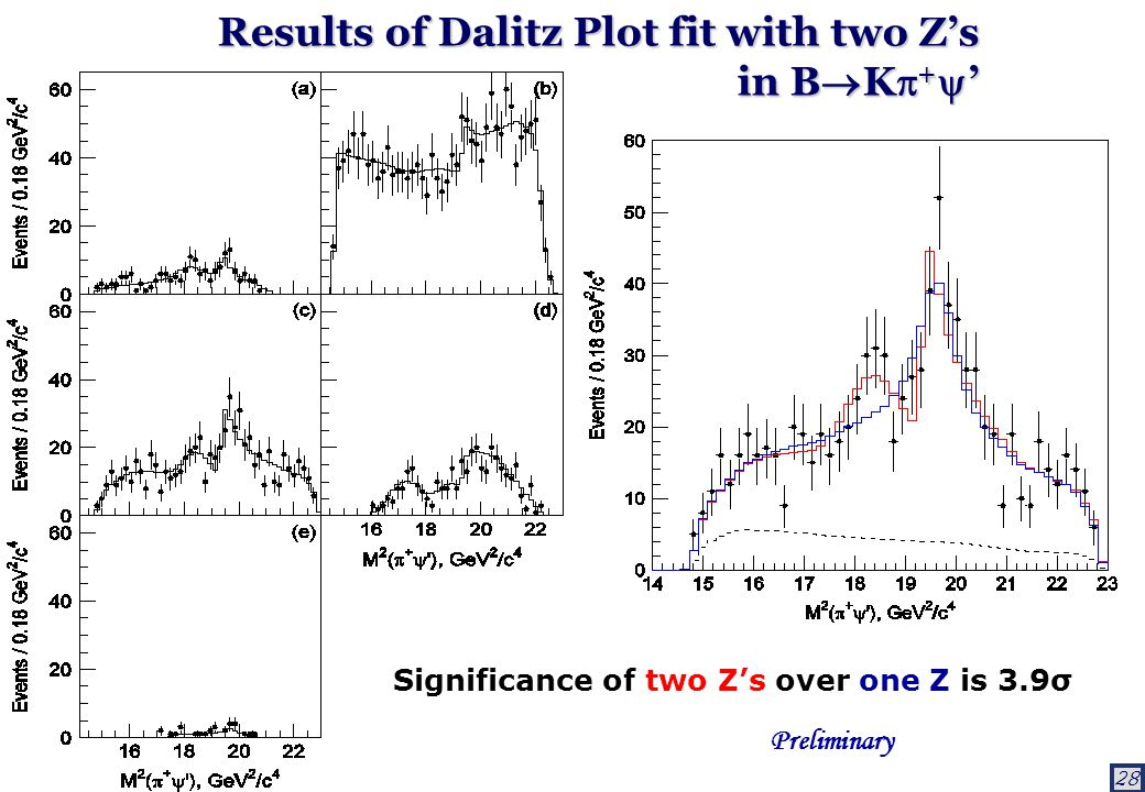 28 Results of Dalitz Plot fit with two Z's in B  K  +  ' Significance of two Z's over one Z is 3.9σ Preliminary