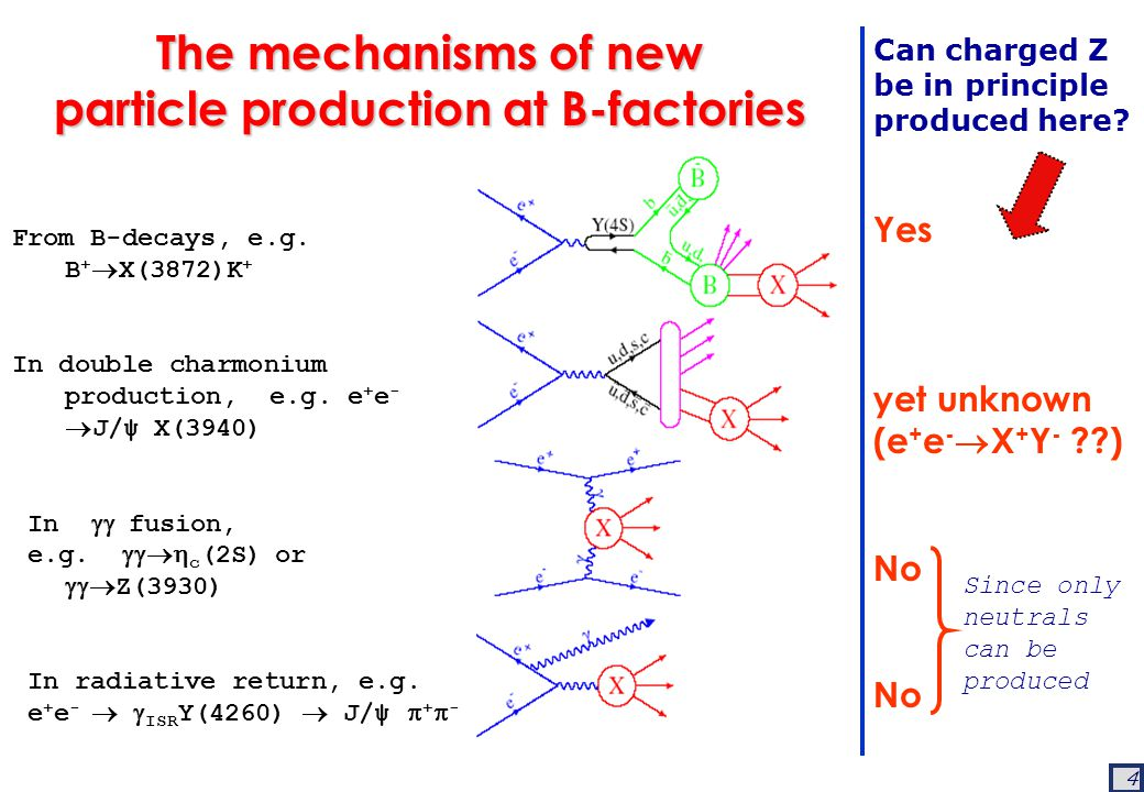 4 The mechanisms of new particle production at B-factories From B-decays, e.g.