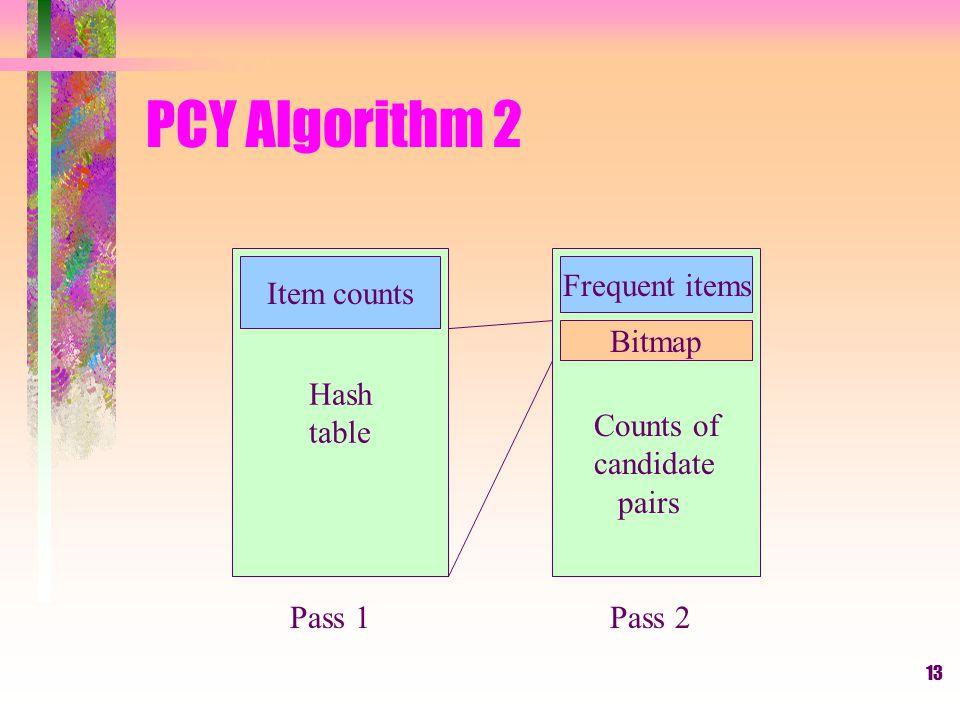 14 PCY Algorithm 3 PCY Pass 1: –Count items.