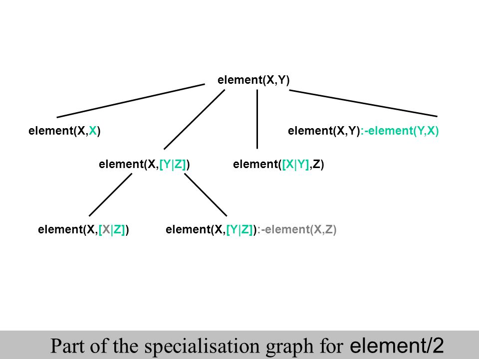 Part of the specialisation graph for element/2 element(X,Y) element(X,[Y|Z])element([X|Y],Z) element(X,X)element(X,Y):-element(Y,X) element(X,[X|Z])el